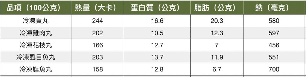 台灣食品成分資料庫/2019版 |提供者: 簡鈺樺營養師